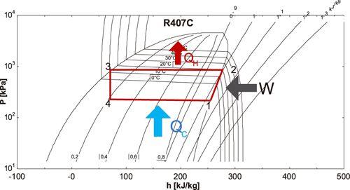 Ciclo de refrigerante. Trabajo de compresión 3-4 y condensación 4-1.