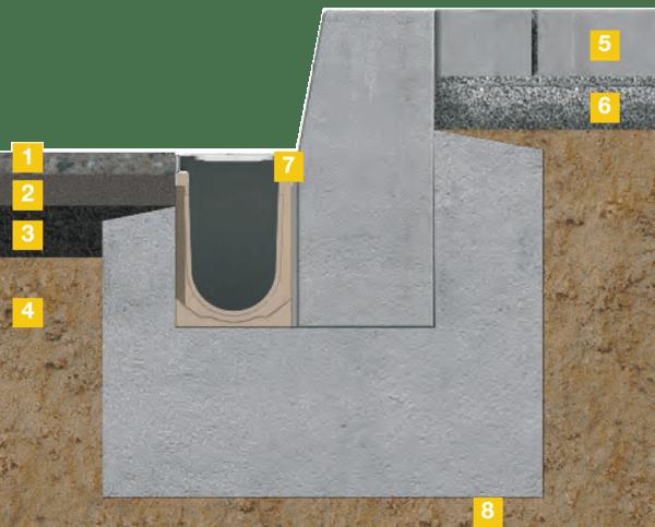Montaje de canal de homigón polimérico