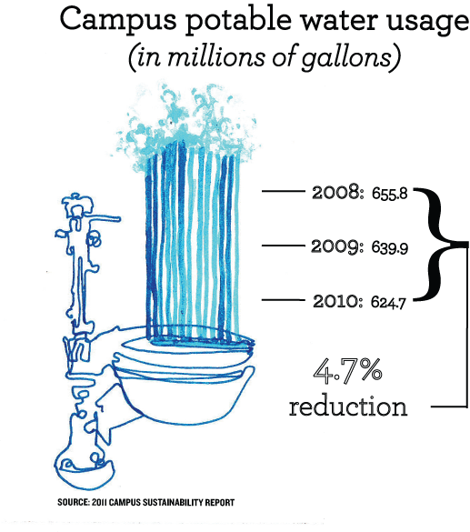 Toilets Illustration Infographic