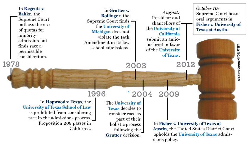 uc regents vs bakke case brief Bakke v regents of the university of california the university of california v bakke the 1974 case dismissed for mootness, wrote the brief for young.