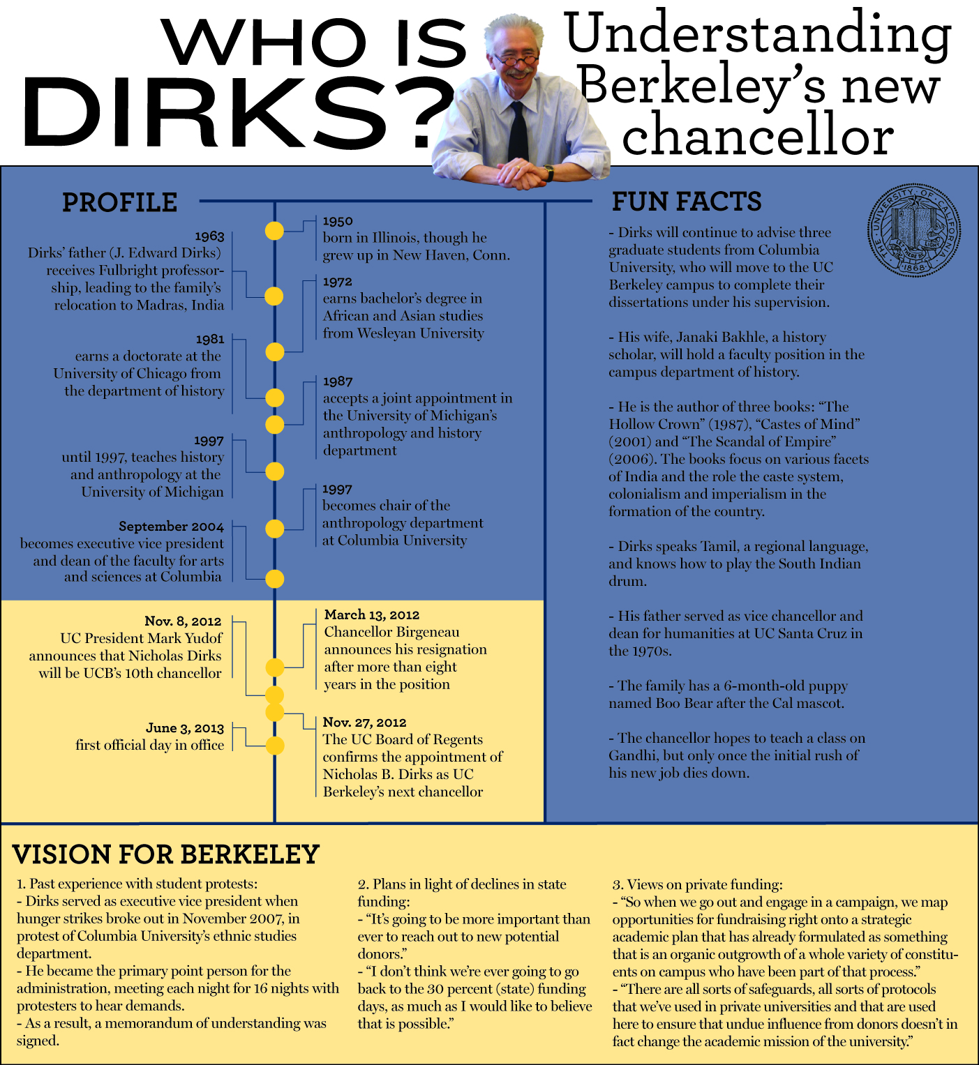 Dirks, visualized