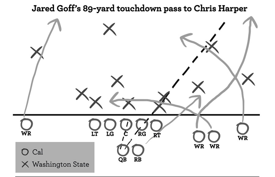 Tale of the Tape: Breaking down Jared Goff's 89-yard
