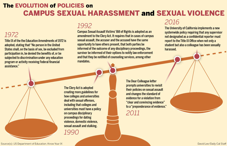flexibility in title ix policy leads to allegations of mishandled