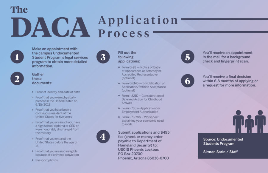 Daca Renewal What You Need To Know When Applying