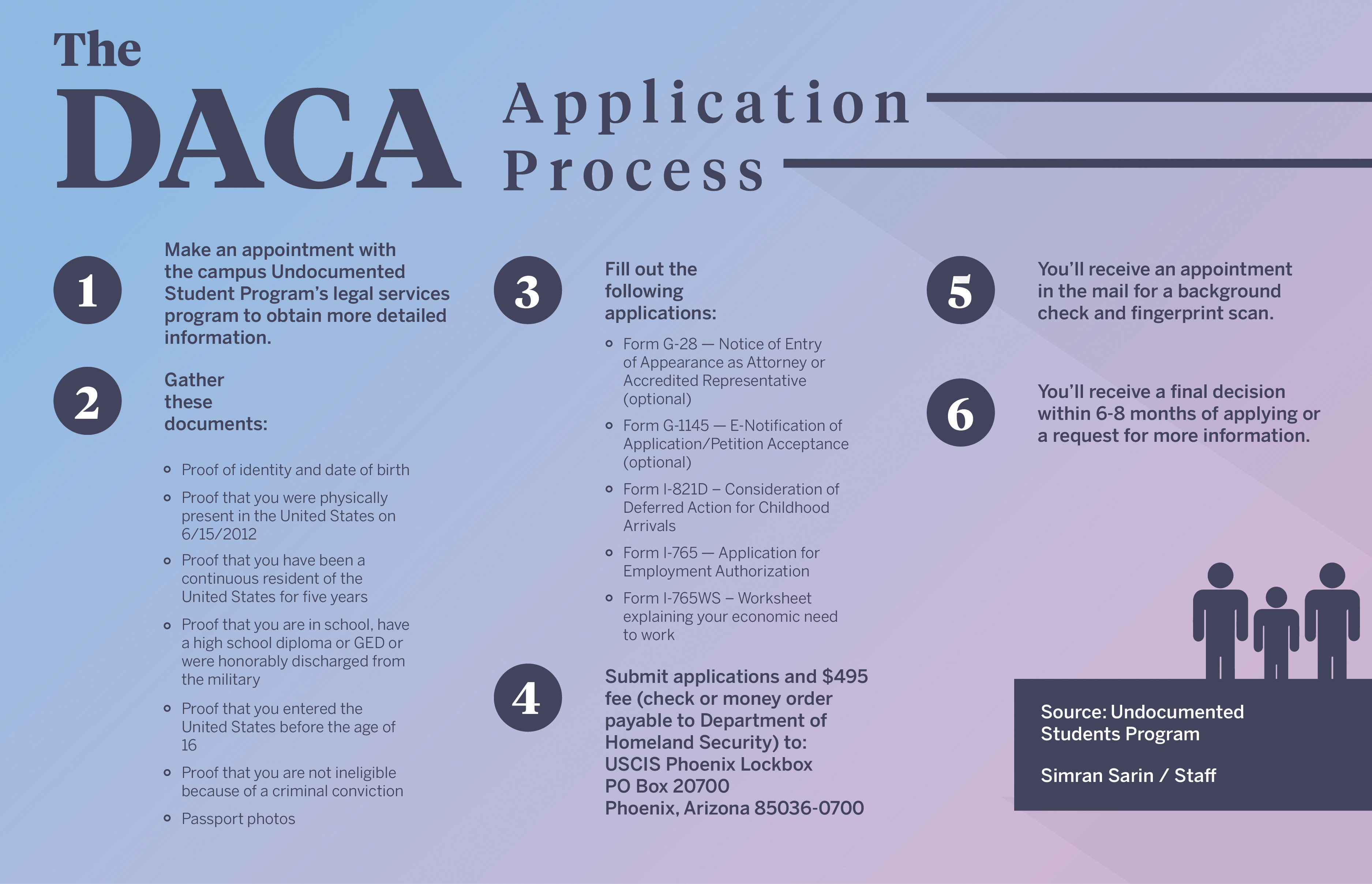 Daca renewal what you need to know when applying falaconquin