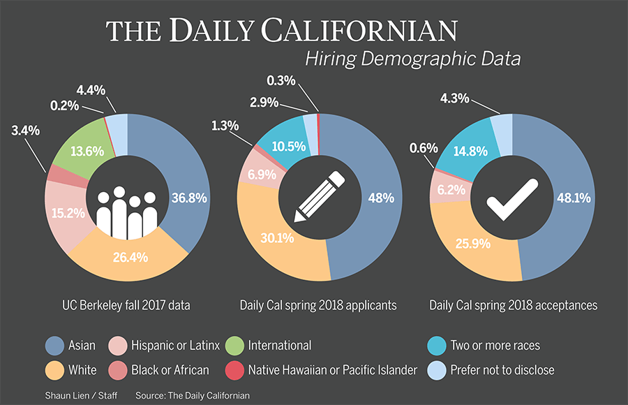 coloredited_shaunlien_demographic_infographic