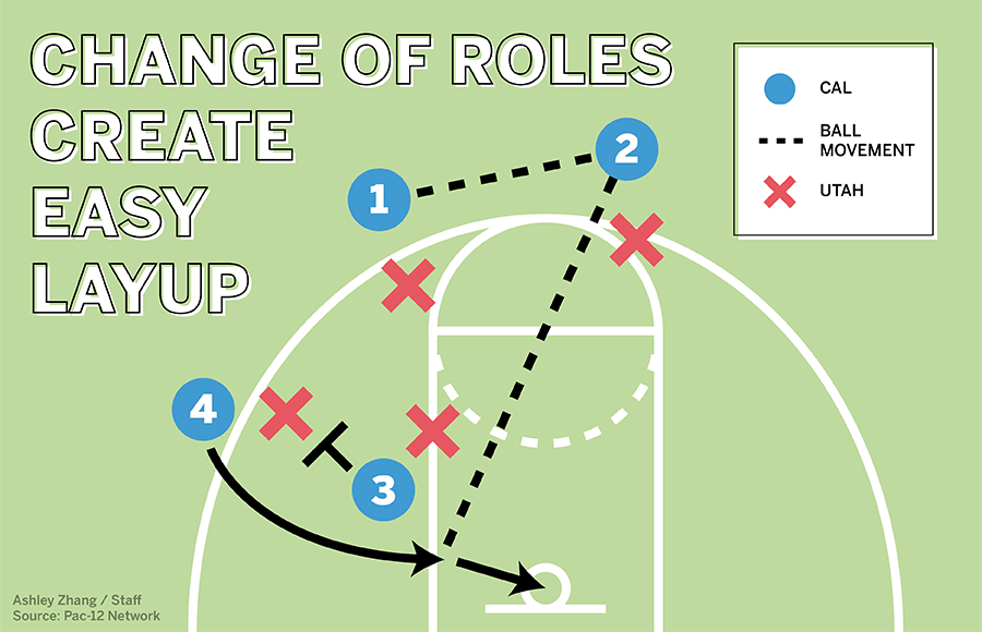 Diagram of Cal and Utah player positions and ball movement