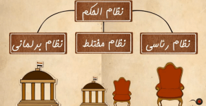 Screengrab from one of Qabila's videos, explaining the types of government Qabila video