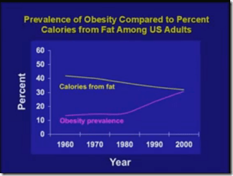 Fat intake to obesity