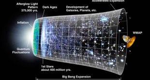 Garis waktu alam semesta. (Foto: science.nasa.gov/missions/wmap)