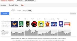 Cuplikan grafik tren penelusuran partai-partai politik di Indonesia pada mesin pencari Google. Dicuplik pada hari Kamis (27/3/2014). (dakwatuna/hdn)