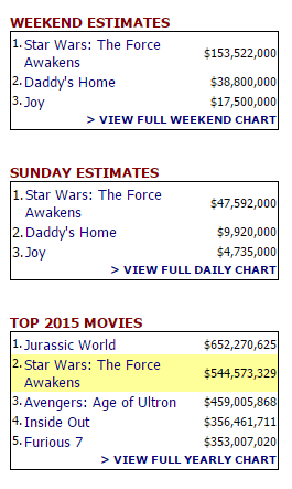 39 star wars the force awakens 39 brings in 1 billion globally in 12 days daps magic - Mojo box office worldwide ...