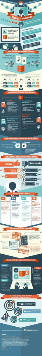 Is social resume worthy? [Infographic]