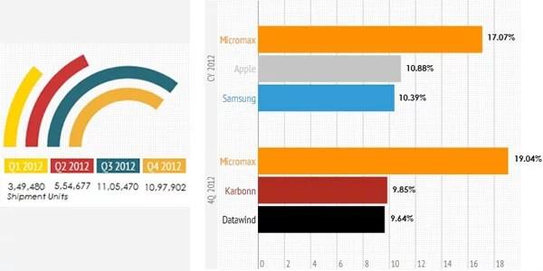 Indian Tablet market report 2012