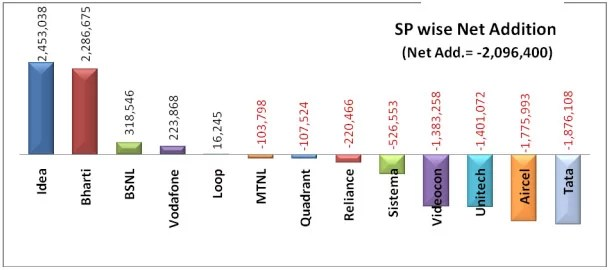 Telecom Operators net subscriber addition during January 2013