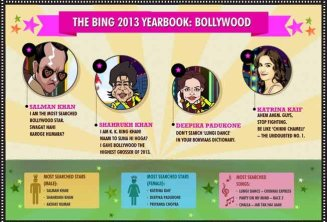 Salman Khan, SRK's Lungi dance, Sachin Tendulkar, Shreya Ghoshal & Banglore tops in Bing 2013 Search Trends