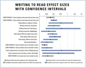 common-core-writing-to-read