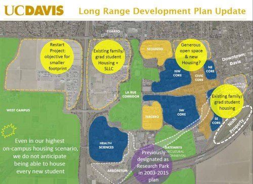 Monday Morning Thoughts: The Looming Issue of UC Davis Growth