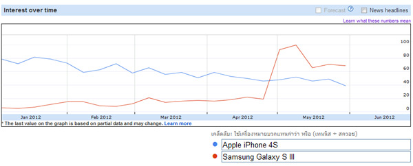 Product Versus Apple and Samsung