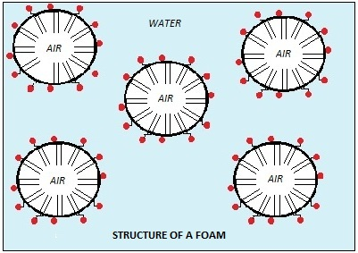 Foam diagram