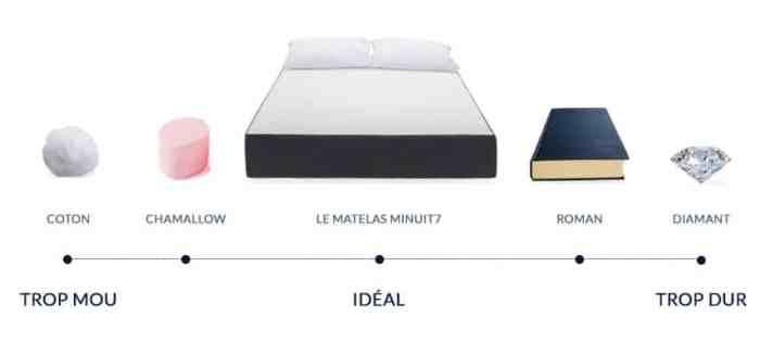 minuit7 un matelas au confort universel made in france. Black Bedroom Furniture Sets. Home Design Ideas