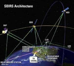 SBIRS Architecture