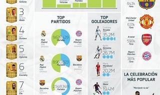 Algunos detalles curiosos sobre FIFA 14