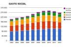 GASTO SOCIAL TOTAL