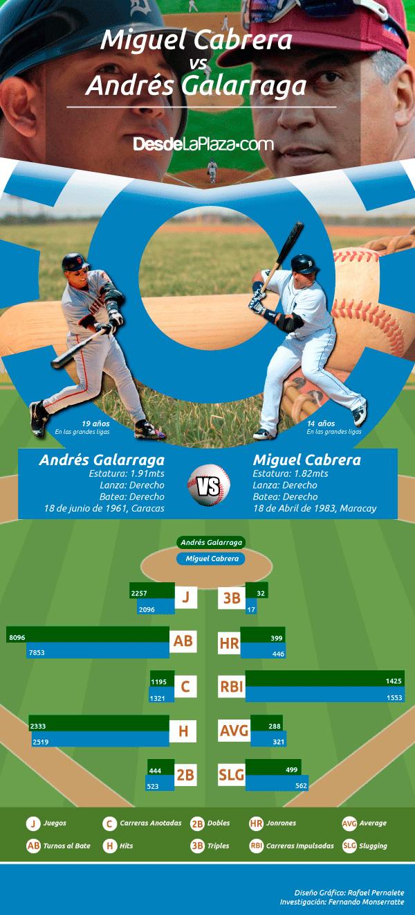 galarraga-vs-cabrera-2016