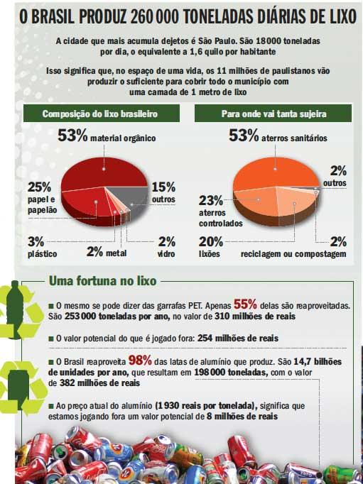 Fonte: Planeta Sustentável.