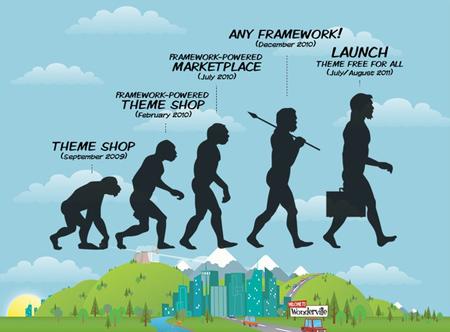 wonderthemes-evolution-graphic