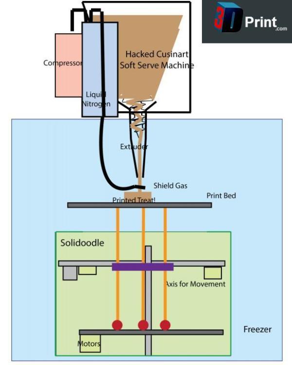 icecream-schematic