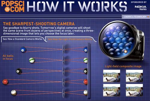 adobe light field multi lense