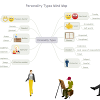 personality-mind-map