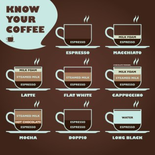 Free Know Your Coffee Printable