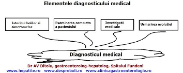 Cum se pune diagnosticul