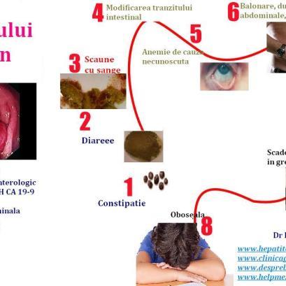 COmplicatile cancerului de colon