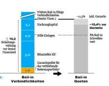 Haftendes Kapital der HSH Nordbank 2016