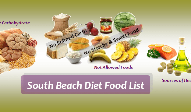 South Beach Diet Phase 1 Guidelines