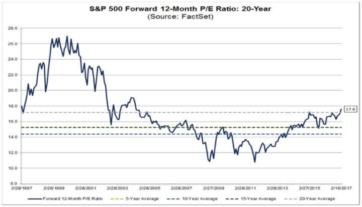 factset-20-yr-fwd-pe-ratio-sp500