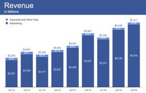 facebook-revenue
