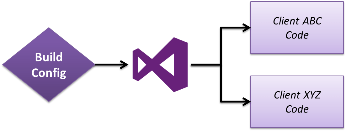 Custom build configurations on VisualStudio
