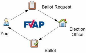 voterprocess 300x185 Registering to Vote Overseas   Absentee Ballot