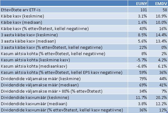 dividendinvestor.ee EUNY vs EMDV komponentide võrdlus
