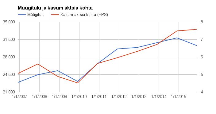 dividendinvestor-ee-mmm-tulud-kasum