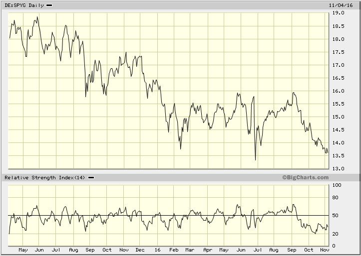 dividendinvestor-ee-spyg-hind