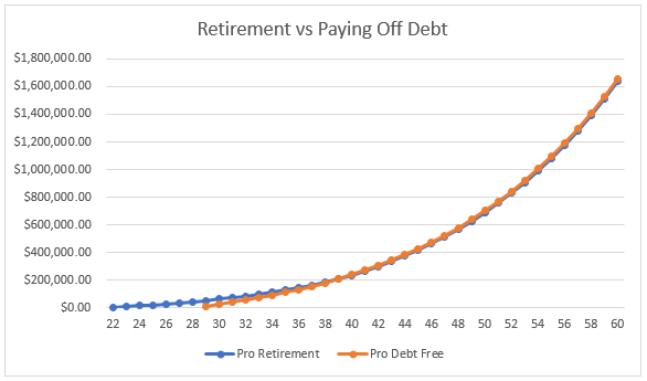 retirement vs debt chart