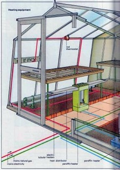 Types of greenhouse heating systems the self sufficiency for Types of home heating systems