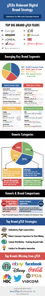 The Shift From Regular TLDs to Generic TLDs – Infographic