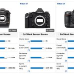 Surprise: Nikon D4s is not the best low light camera according to DxOMark | Nikon Rumors